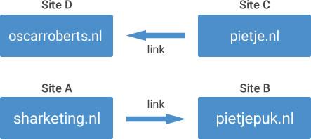 a-b-c-d link uitleg