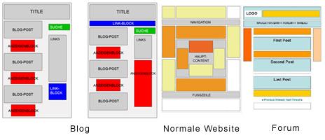 Adsense heatmap blog website forum
