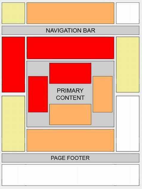 Adsense positie locatie heatmap