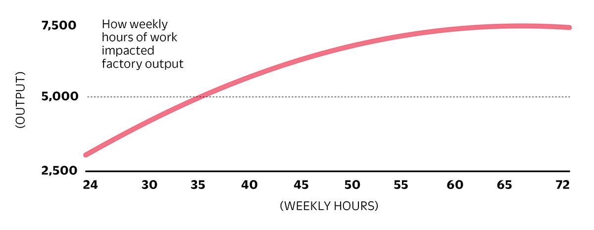 factory work productivity