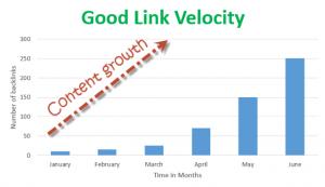 groei backlink profiel