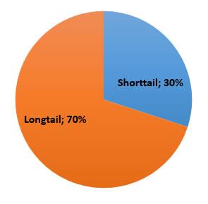Longtail zoekwoorden percentages