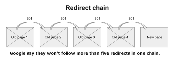 redirect-keten