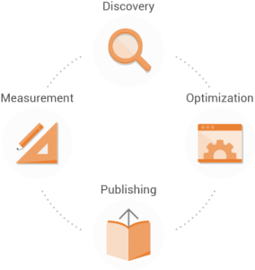 searchmetrics-content