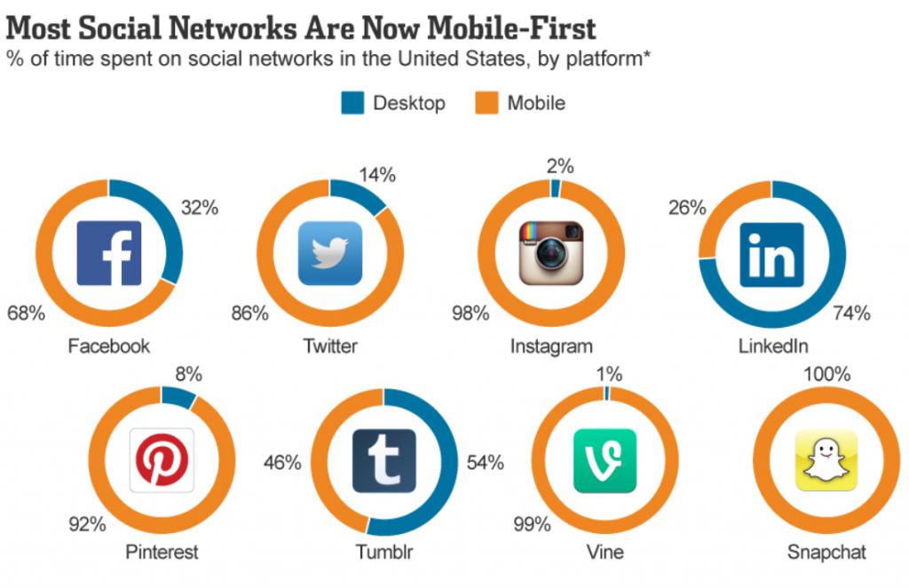 social-media-mobiel