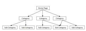 url structuur